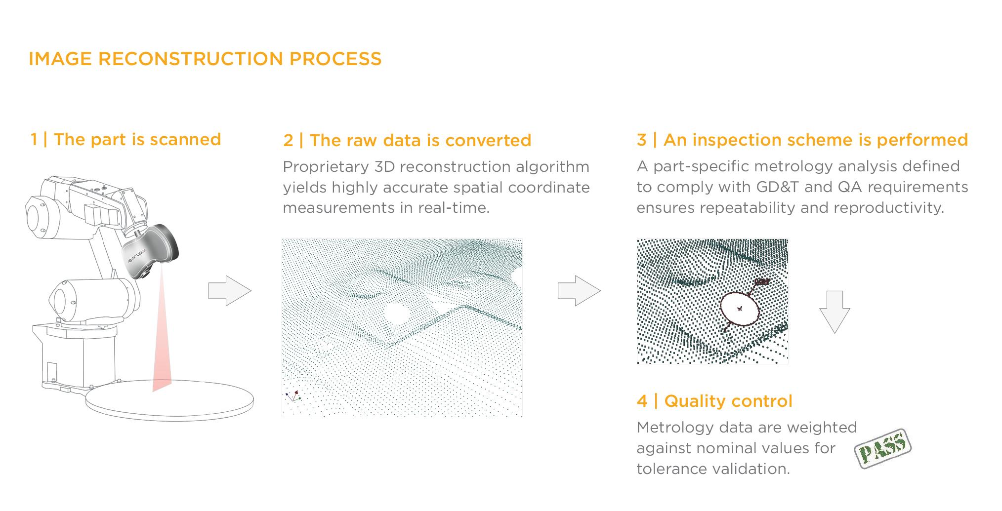 Reconstruction Process_HiRES